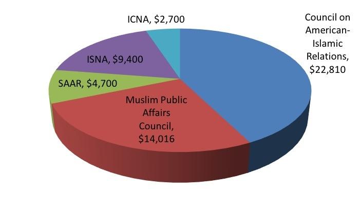 Top-Ten Recipients of Islamist Money in 2015-2016